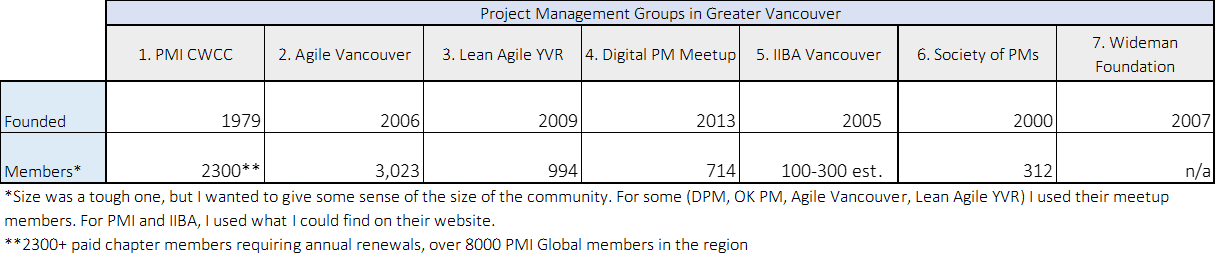 PM Groups Vancouver