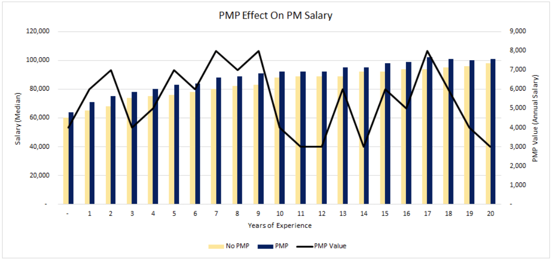 PMP Effect on Salary by Year Graph