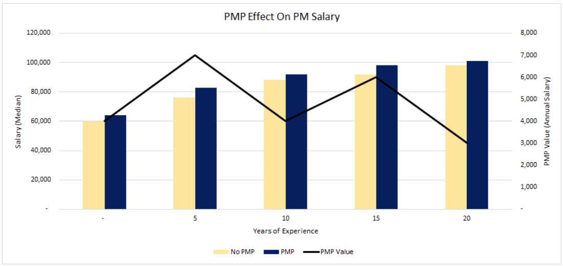 PMP Effect on Salary Graph